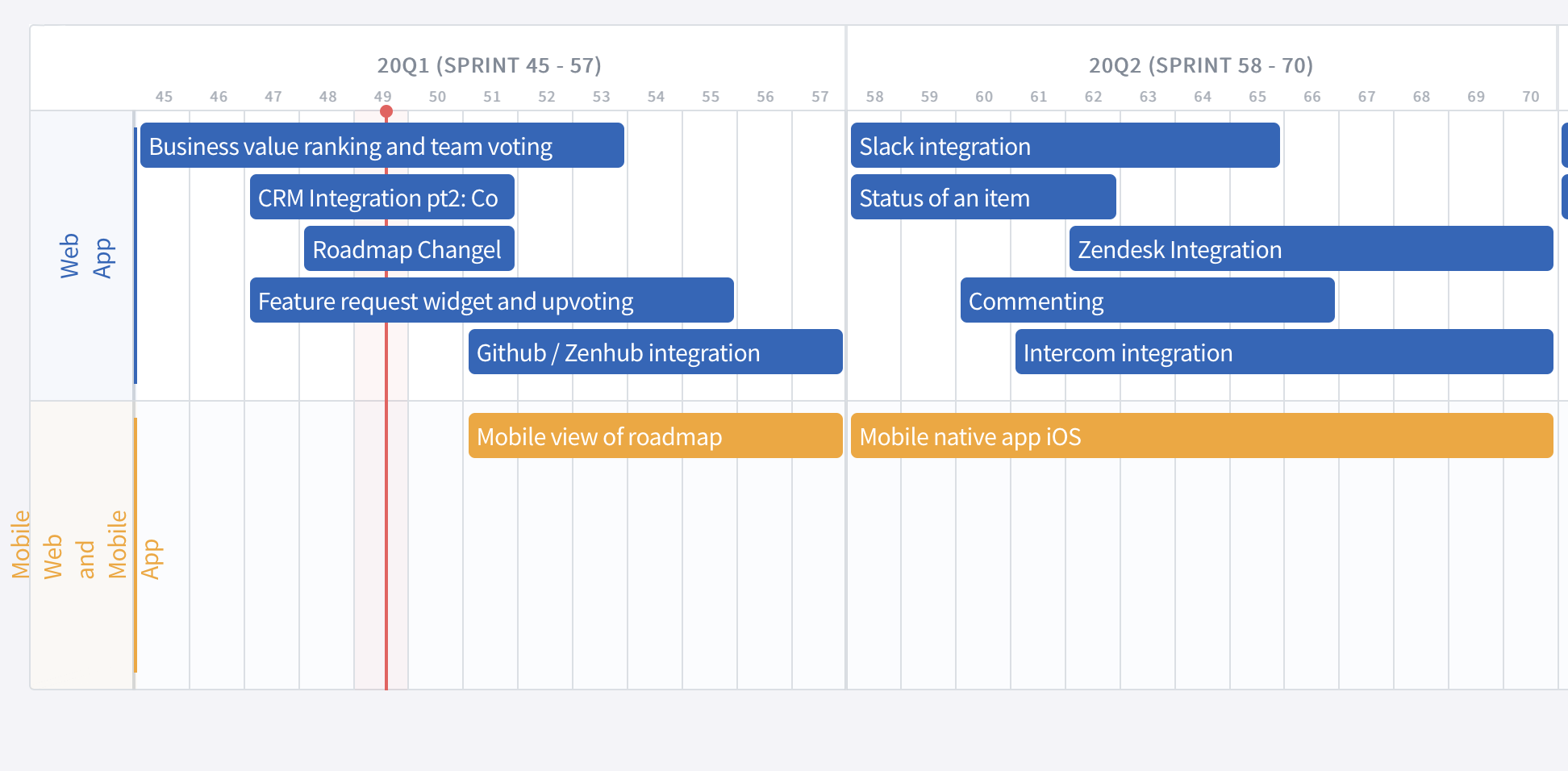 Gantt style view of product roadmap